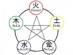 Wu Xing - Elemente der traditionellen Chinesischen Medizin